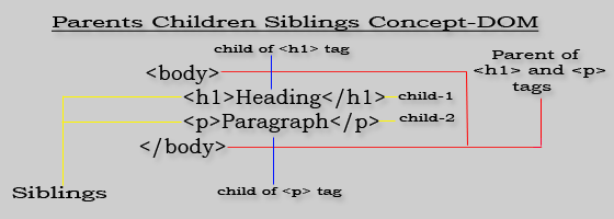 Parent, Child and Siblings Concept